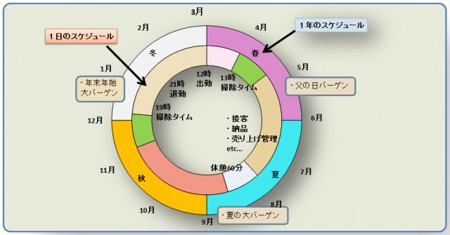 円グラフピクチャー